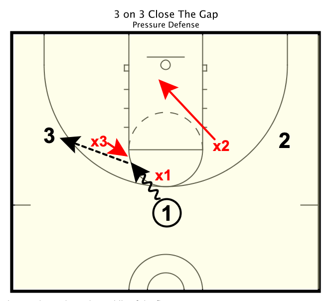 3 on 3 Close The Gap Drill