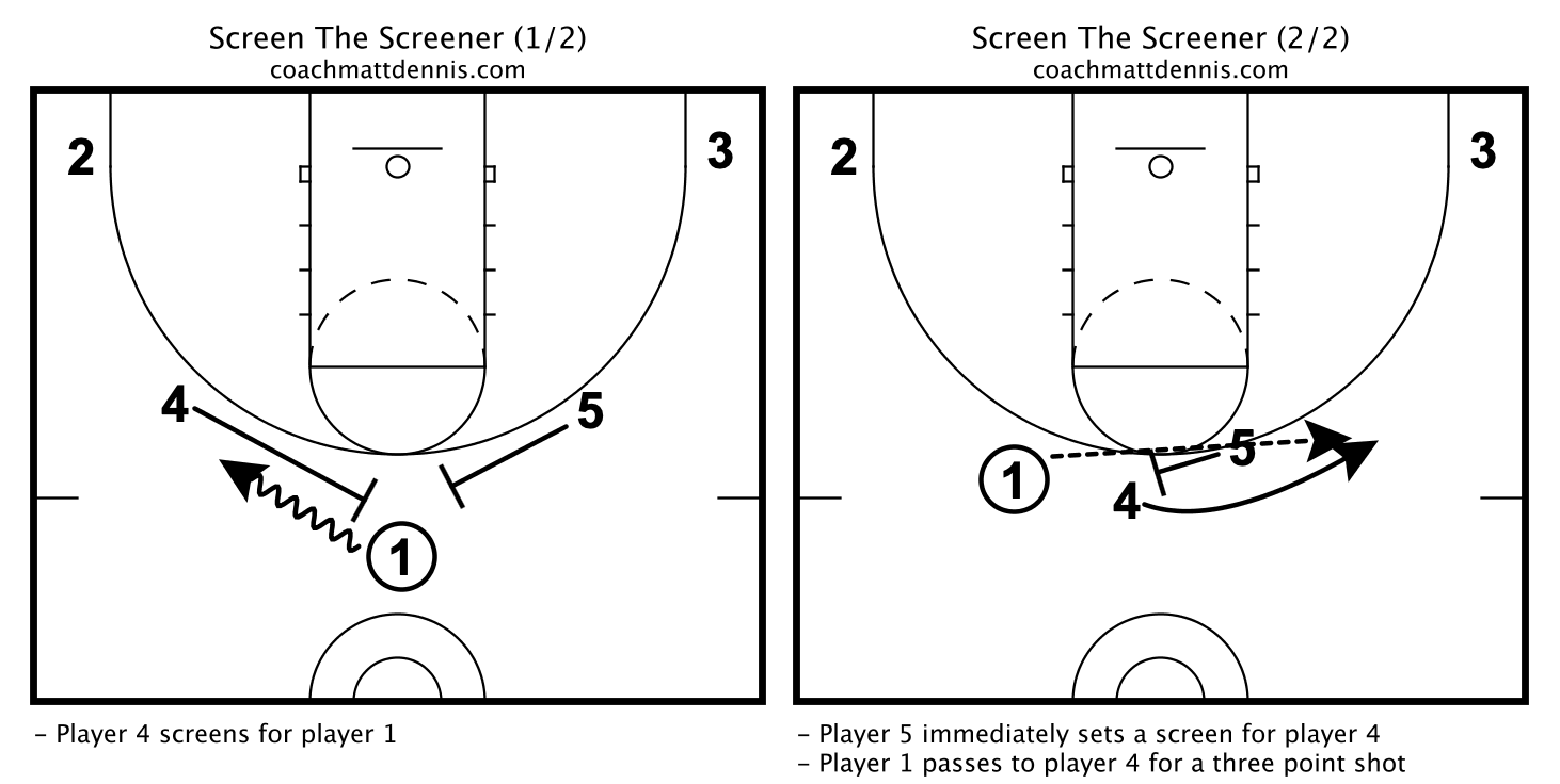 Screen The Screener