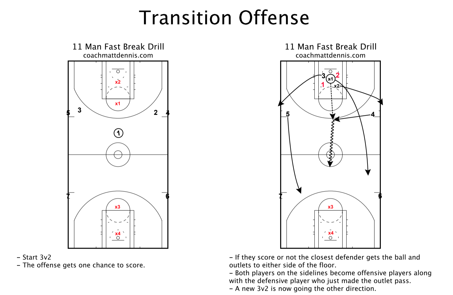 Transition Offense Practice Drill