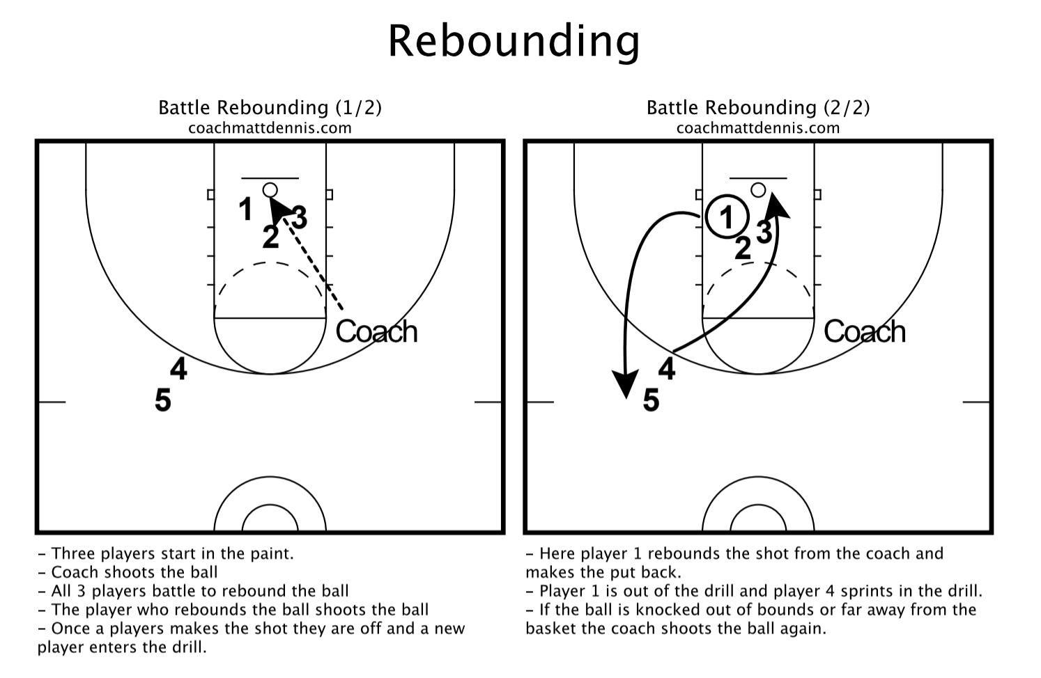 Rebounding Practice Drill