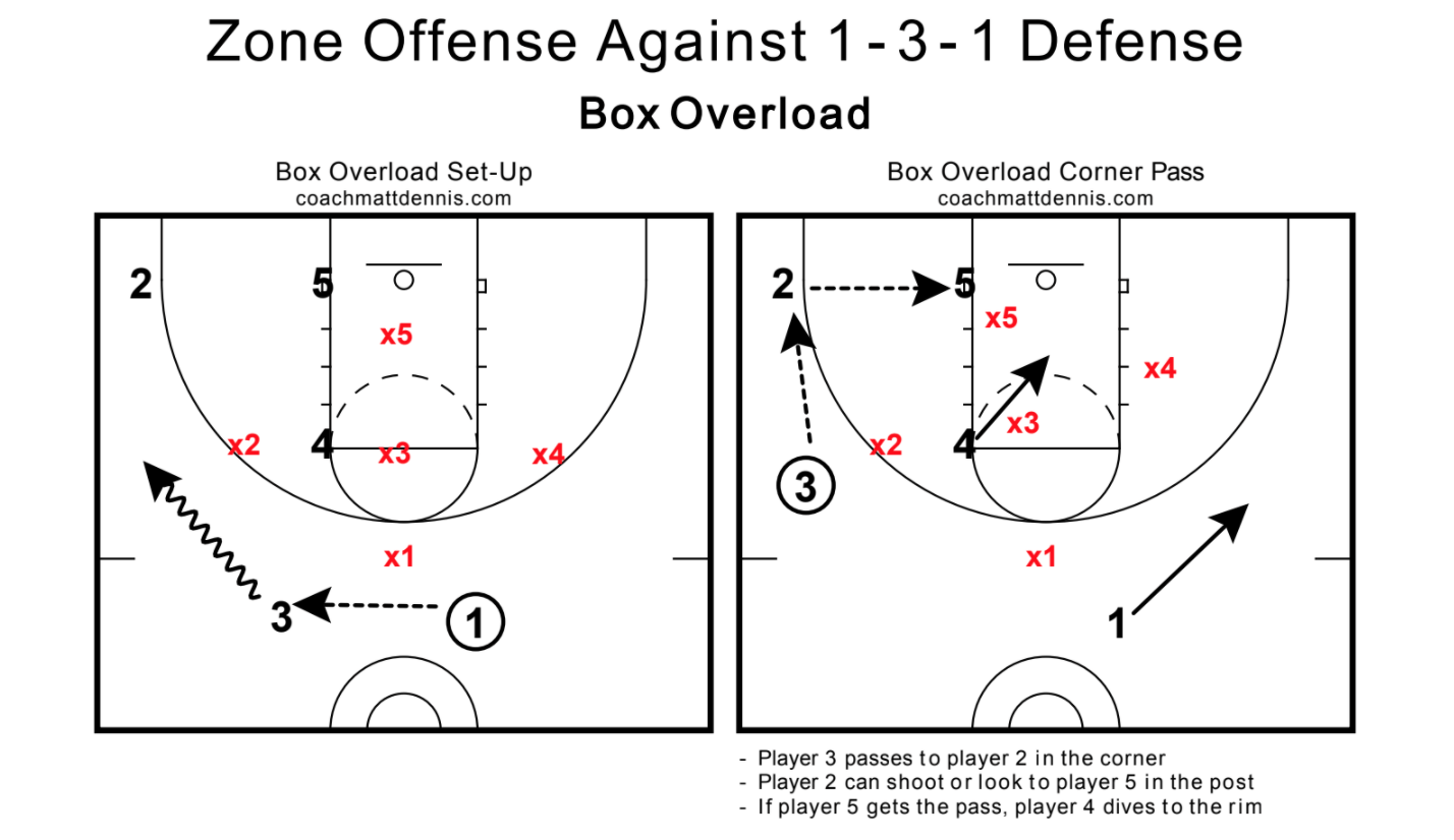 1-3-1 Zone Offense Play