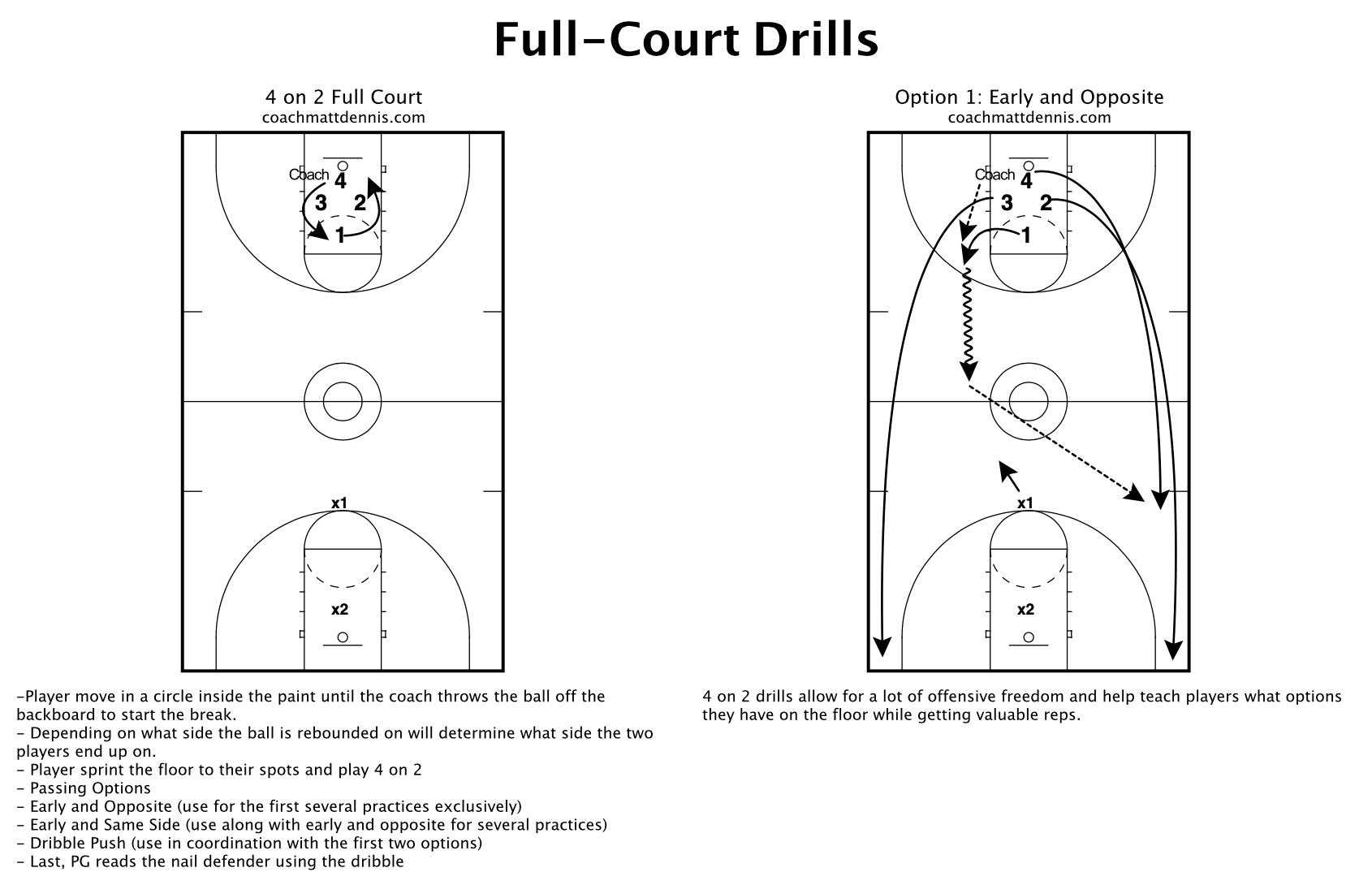 Two Side Fast Break Drills