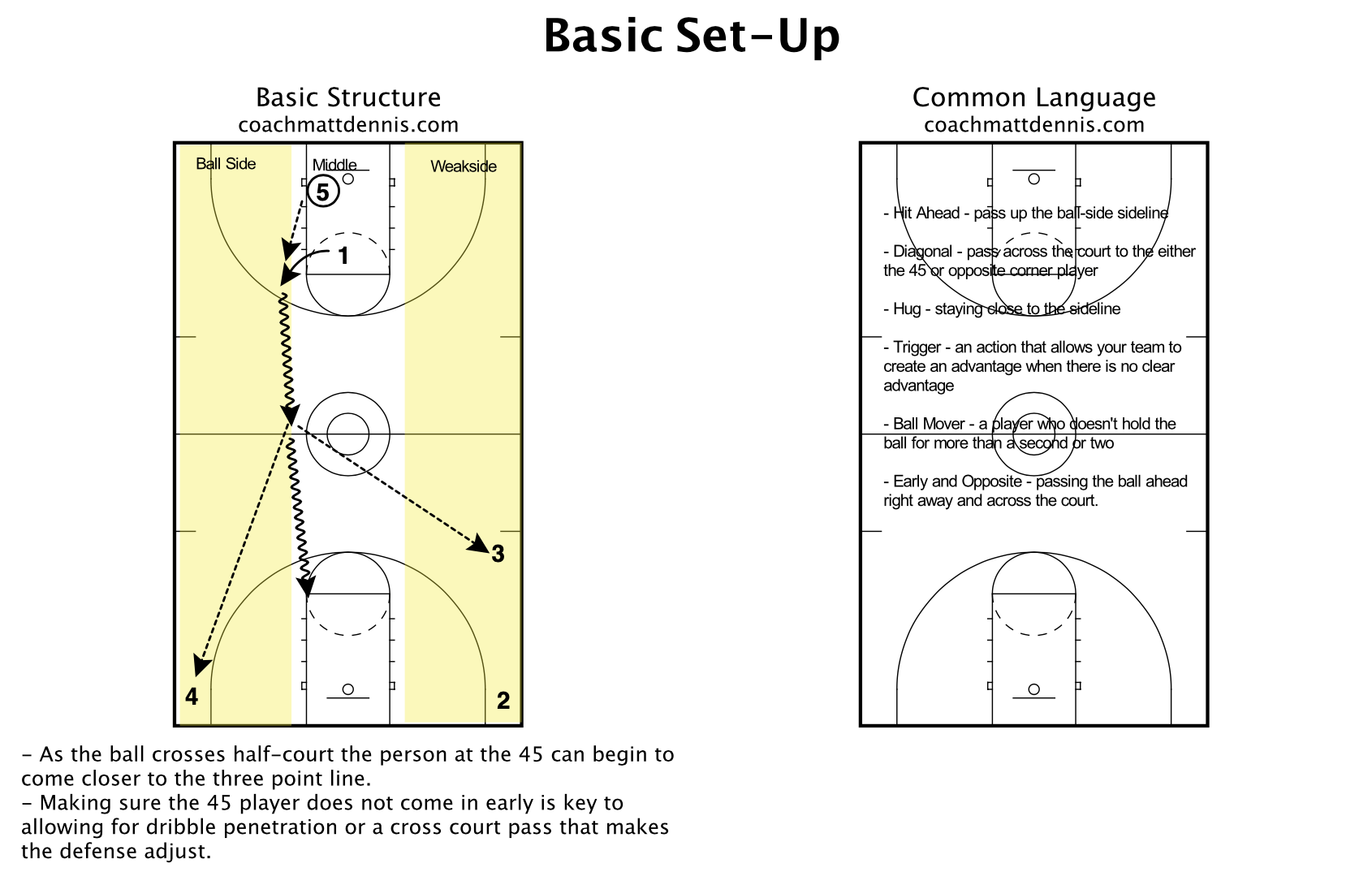Two Side Fast Break Concepts